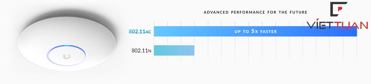Bộ phát unifi ac pro (UAP‑AC‑PRO) chuẩn ac tốt độ cao, đáp ứng đến 100 kết nối/2 băng tần