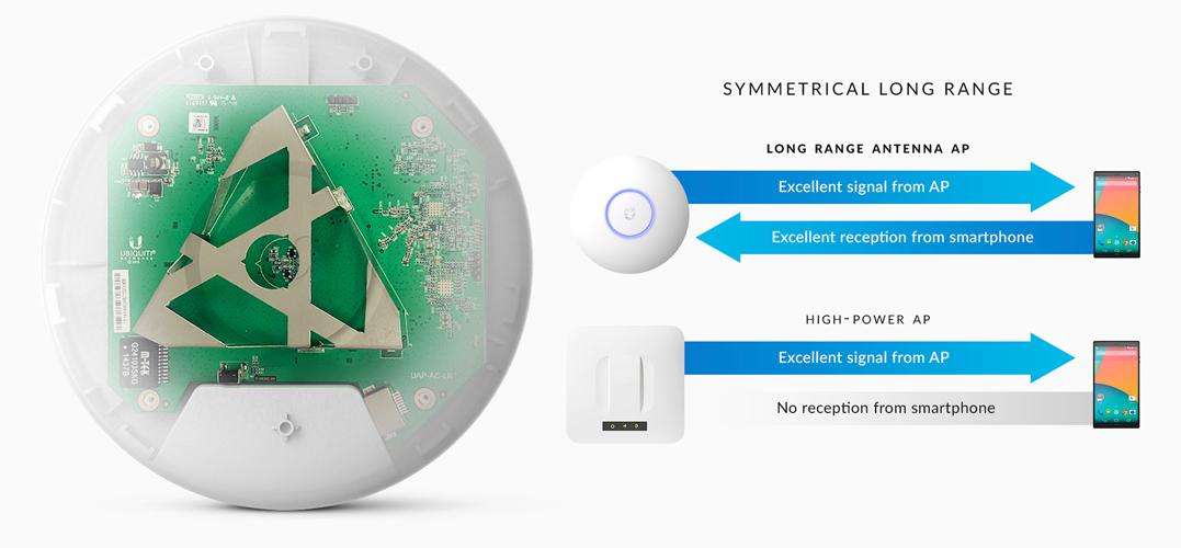 Bộ phát wifi UniFi AC LR(UAP-AC-LR) được phân phối giá tốt nhất