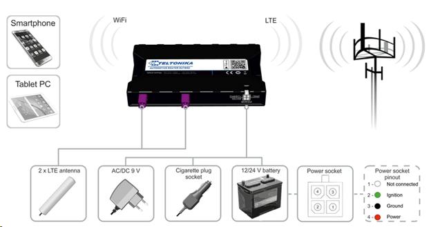 Bộ phát wifi chuẩn công nghiệp Teltonika RUT850 WiFi Router 4G, Việt Tuấn phân phối chính hãng, giá tốt nhất