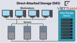 Thiết bị lưu trữ DAS (Direct Attached Storage) là gì? Nguyên lý hoạt động của DAS?